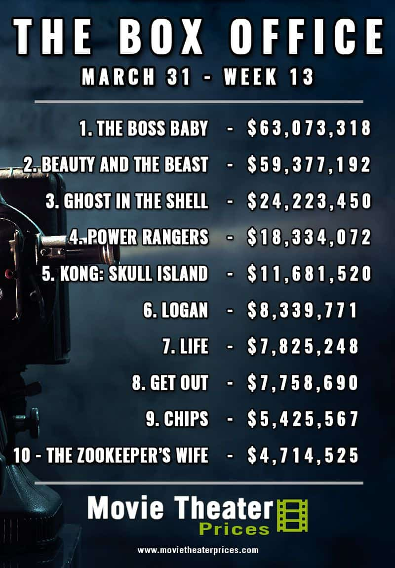 Weekly Box Office   31st March